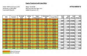 liqui-moly-engine-treatment-chart