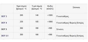 brake-fluids-dot-chart
