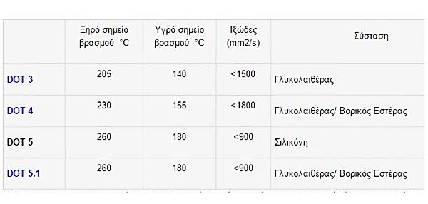 Brake Fluid Chart : Τεχνική Ενημέρωση Υγρά Φρένων Ο Γνωστός Άγνωστος